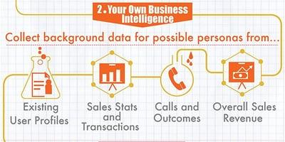 WSI World Blog - The Science Behind Creating Buyer Personas Image 3
