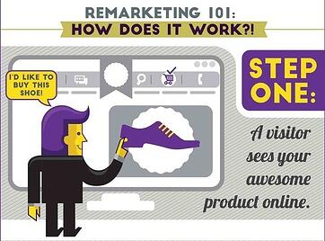 [INFOGRAPHIC] Online Ads + Remarketing = Conversions Galore