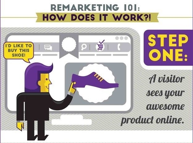 WSI World Blog - [INFOGRAPHIC] Online Ads + Remarketing = Conversions Galore Image 2