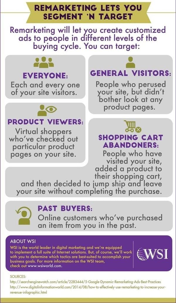 WSI World Blog - [INFOGRAPHIC] Online Ads + Remarketing = Conversions Galore Image 7
