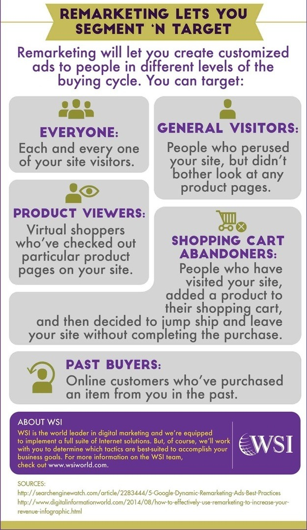 WSI World Blog - [INFOGRAPHIC] Online Ads + Remarketing = Conversions Galore Image 7
