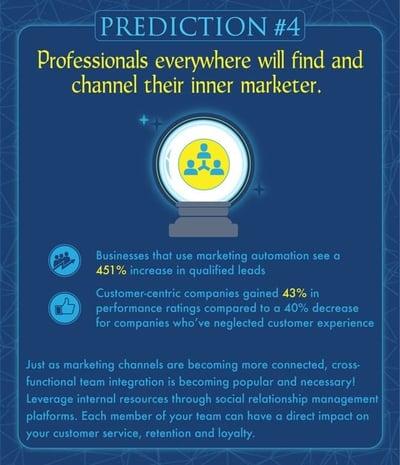 WSI World Blog - Foretelling The Future Of Digital Marketing Image 5