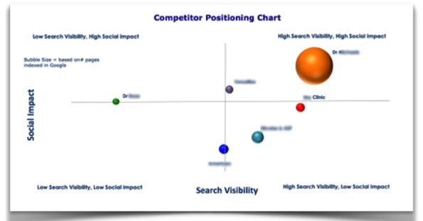 Competitive Positioning Chart
