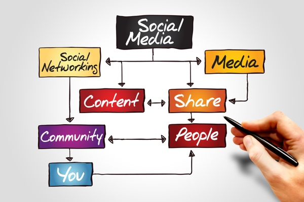 Improve Your Digital Reputation With Social Media and Content