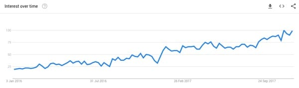 Google Trends: Influencer Marketing