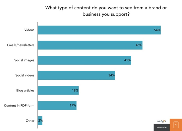 Graph outlining the type of content that people want to read about.