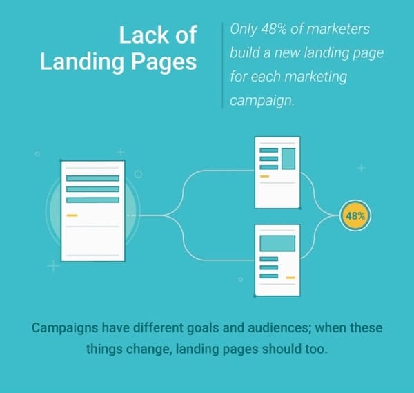 WSI Blog: Why You Need To Level Up Your Landing Pages. Infographic