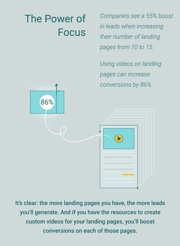 WSI Blog: Why You Need To Level Up Your Landing Pages. Infographic image 3