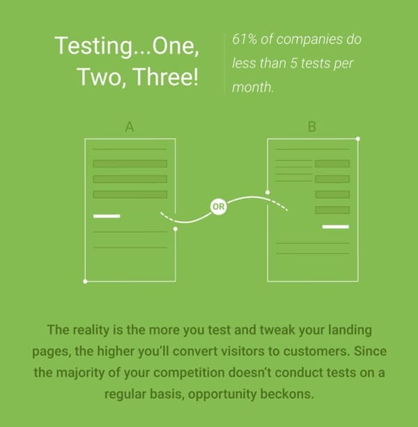 WSI Blog: Why You Need To Level Up Your Landing Pages. Infographic Image 4