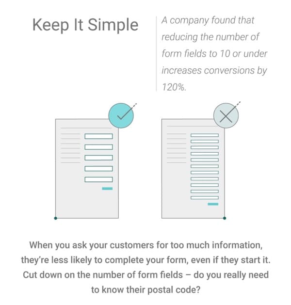 WSI Blog: Why You Need To Level Up Your Landing Pages. Infographic Image 6