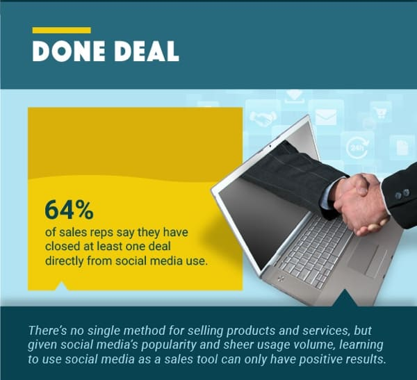 Stats for Social Media Savvy Businesses