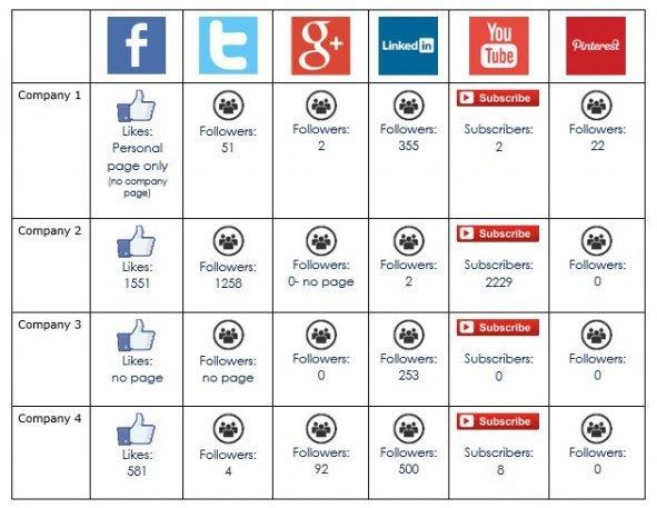Digital Marketing Social Data