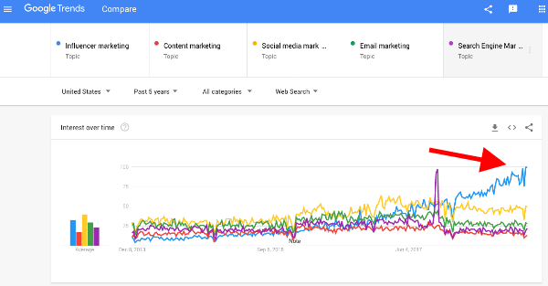 Google Trends Graph for Influencer Marketing.