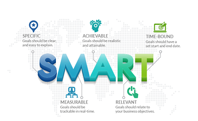 What is a SMART goal?