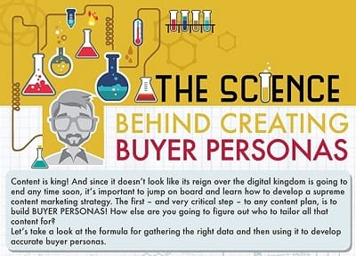 "Top section of Infographic titled ""The Science Behind Creating Buyer Personas""."