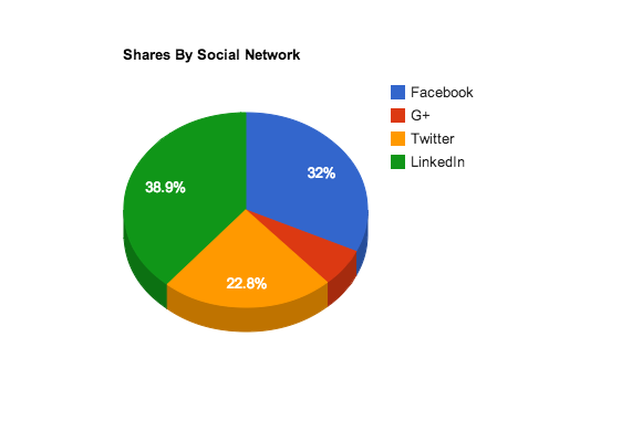 Colourful pie chart, breaking out content shares by social network.