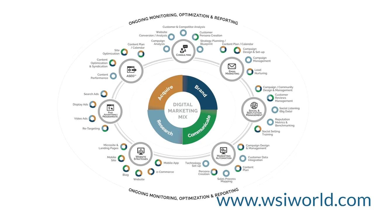 WSI Digital Marketing Mix