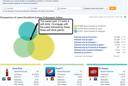 Screenshot of a web analytics report.