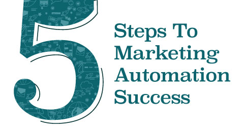Screenshot of the top part of the 5 Steps to Marketing Automation Success infographic.