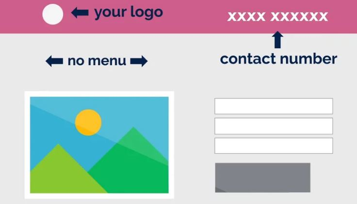 Drawing of optimal landing page design, highlighting location of logo, contact number, and a lack of navigation menu.