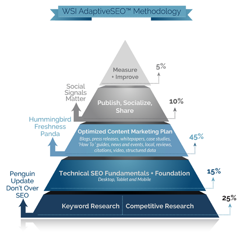AdaptiveSEO Pyramid graphic.