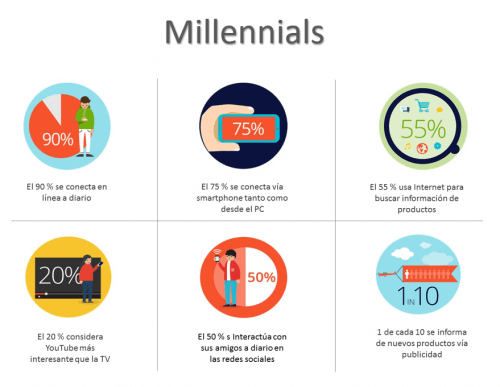 Graphic outlining characteristics of Millennials.