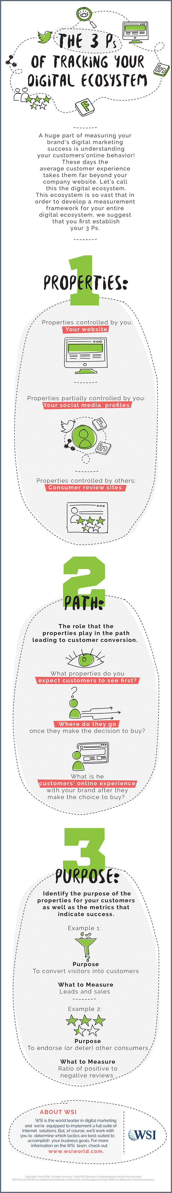 Infographic 3Ps of Tracking your Digital Ecosystem