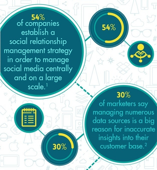 WSI World Blog - [INFOGRAPHIC] Show Your Customers How Much You Love Them Image 2
