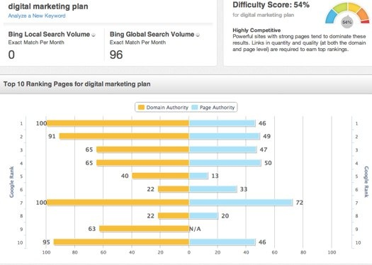 How To Build An AdaptiveSEO™ Strategy For Your Business