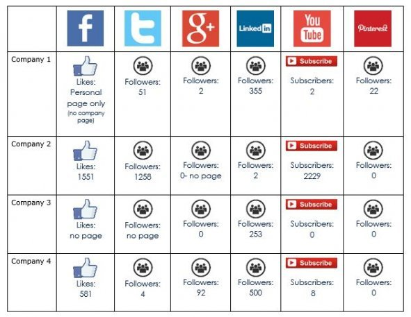 Digital Marketing Social Data