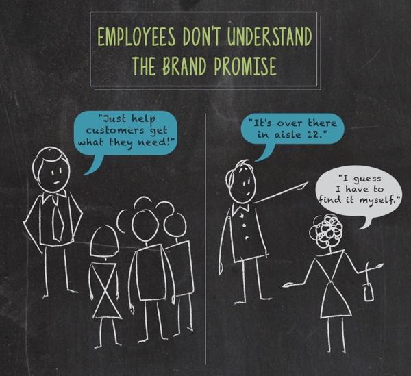 The Customer Experience Breakdown